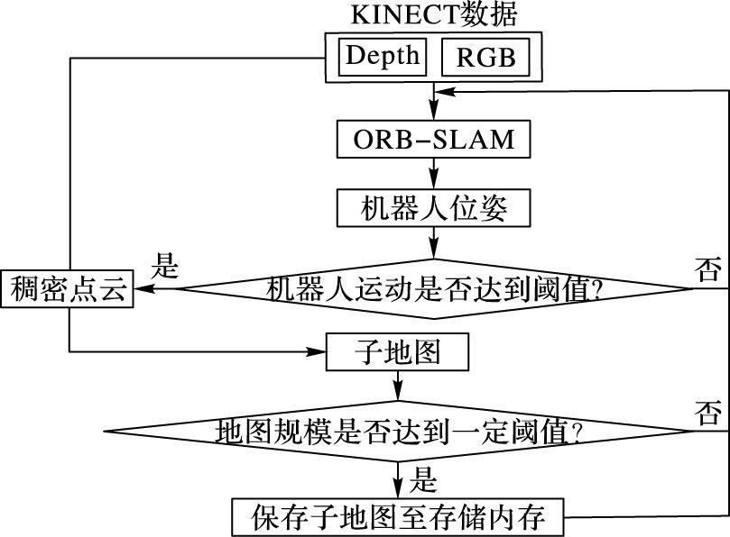 基于ORB-SLAM的室内机器人定位和三维稠密地图构建