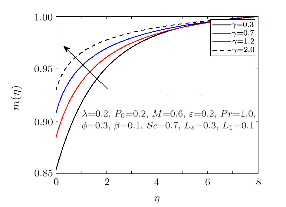 MHD Stagnation Point Flow of Williamson Fluid over a